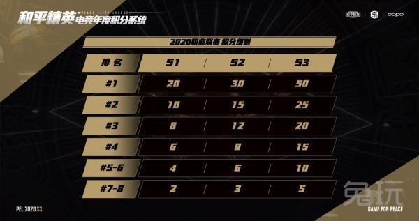 《【煜星娱乐网页登陆】PEL S3总决赛第三日:ELG再夺高分,能否反超4AM成最大看点》