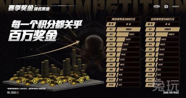 《【煜星平台app登录】PEL S3赛季总决赛即将拉开帷幕,哪支战队能够豪夺百万奖金》