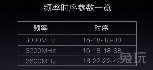 影驰星曜内存发布 除了单根16G还有什么?