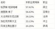 炉石传说Hearthpwn数据 职业橙卡使用率排名