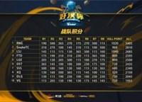 好汉杯第十周第二日总积分RNG战队夺冠