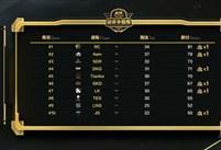 虎牙精英争霸赛总决赛第一日: 4AM豪取37淘汰位列积分第二
