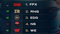 全球战队排行榜:FPX仍居第一 WE升至第五