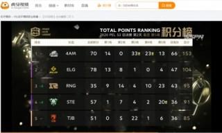 《【煜星娱乐登陆官方】PEL决赛D2:虎牙4AM二连蛋糕,领先49分登顶积分榜第一》