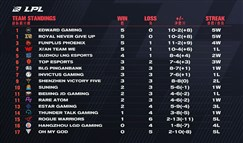 LPL春季赛最新排名:御三家依旧领跑