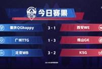 虎牙KPL:杰杰马超枪枪致命,重庆QGhappy大胜西安WE拿下赛季首胜