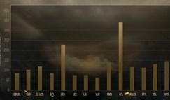 各赛区数据对比:LPL疯狂进攻 LCK最为保守