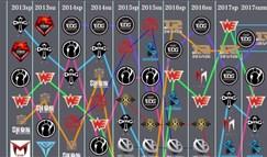 一图看懂LPL与LCK战队历年排名变化