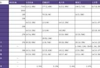 DNF韩服测试服改版后 模板化技能收益的防具对比
