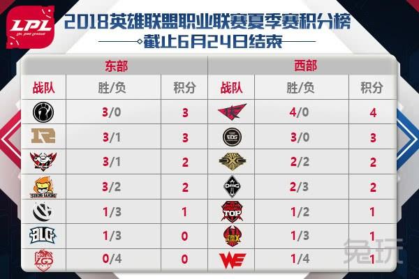LPL前瞻:IG迎劲敌SNG Rookie率队冲四连胜